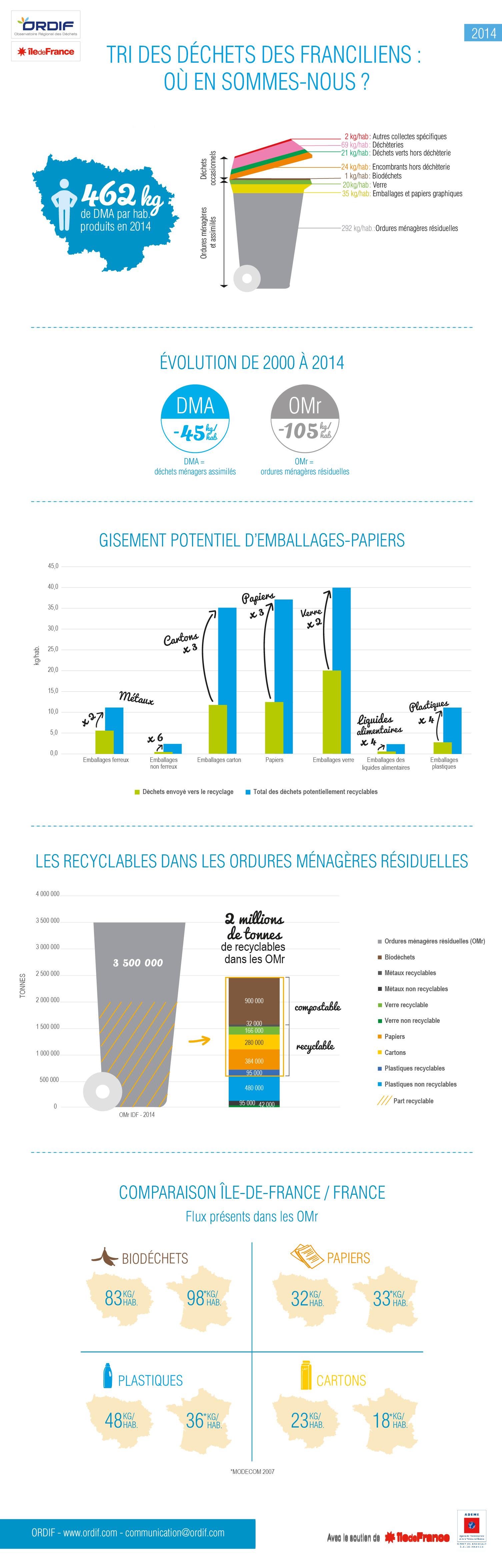 Infographie DMA 2014-01